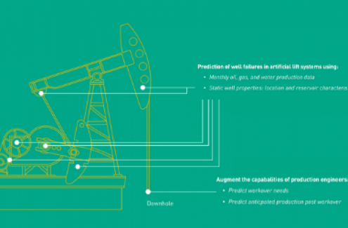 Case Study Predicting Maintenance and Production in Oil Wells Thumbnail